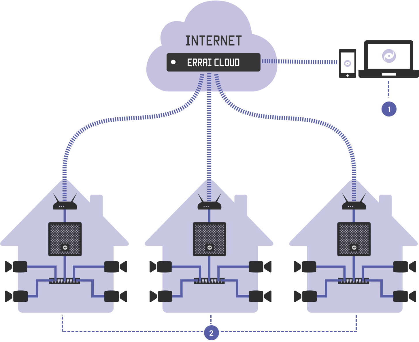 Errai OS cloud network